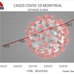 COVID-19 no da tregua a Montreal