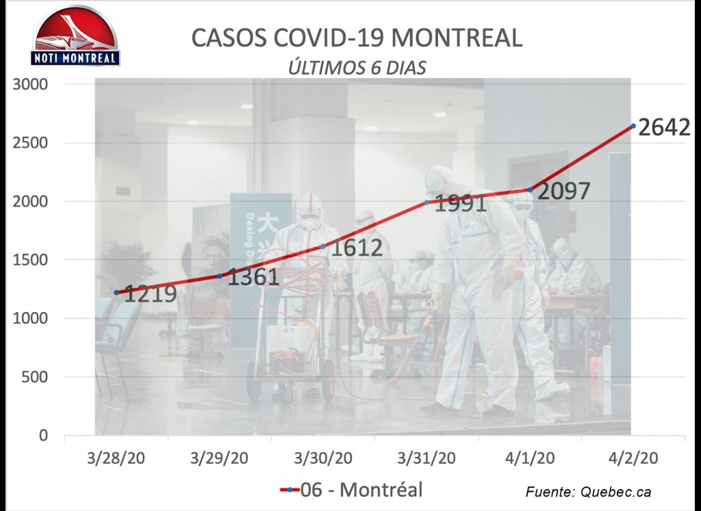 COVID-2019 Montreal 2 de abril de 2020
